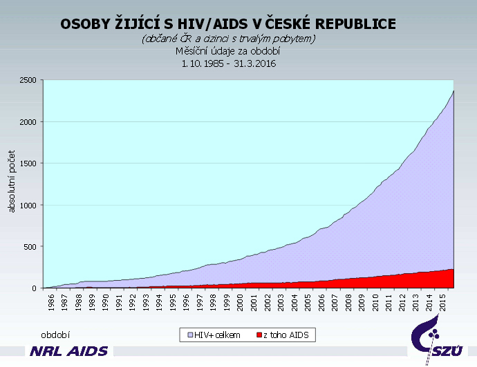 lide s HIV AIDS v CR trend